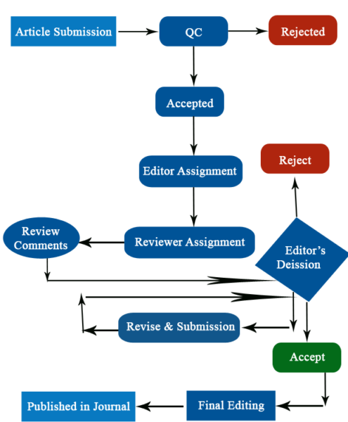 Online Open Access Peer Review